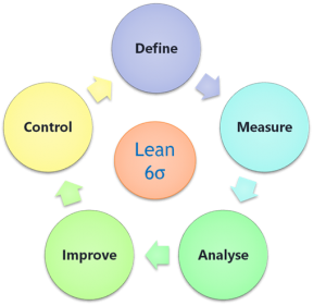 CSense - Lean Six Sigma Green Belt Training