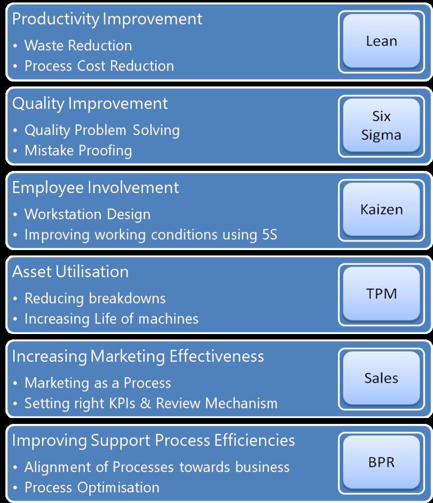 CSense - SME Consulting Model