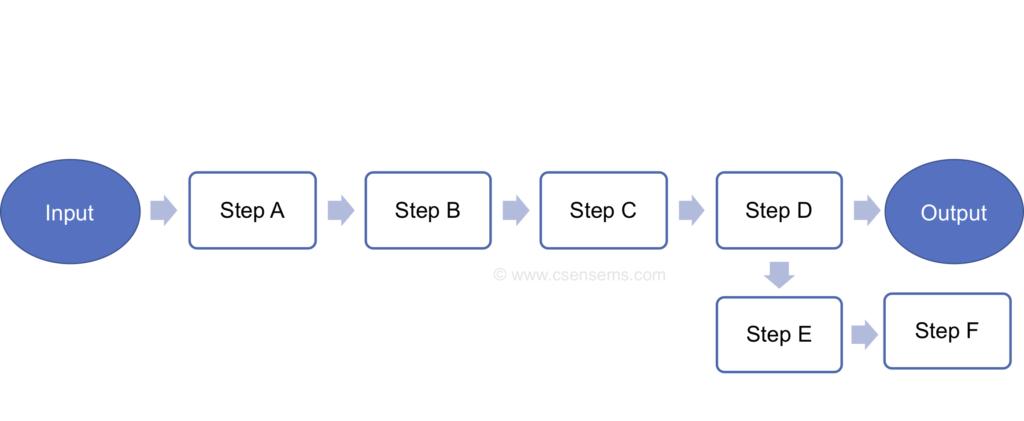 CSense - SOP - Sample Process Flowchart