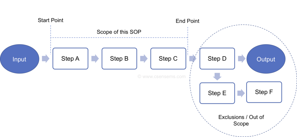 CSense - SOP - Scope and Exclusion