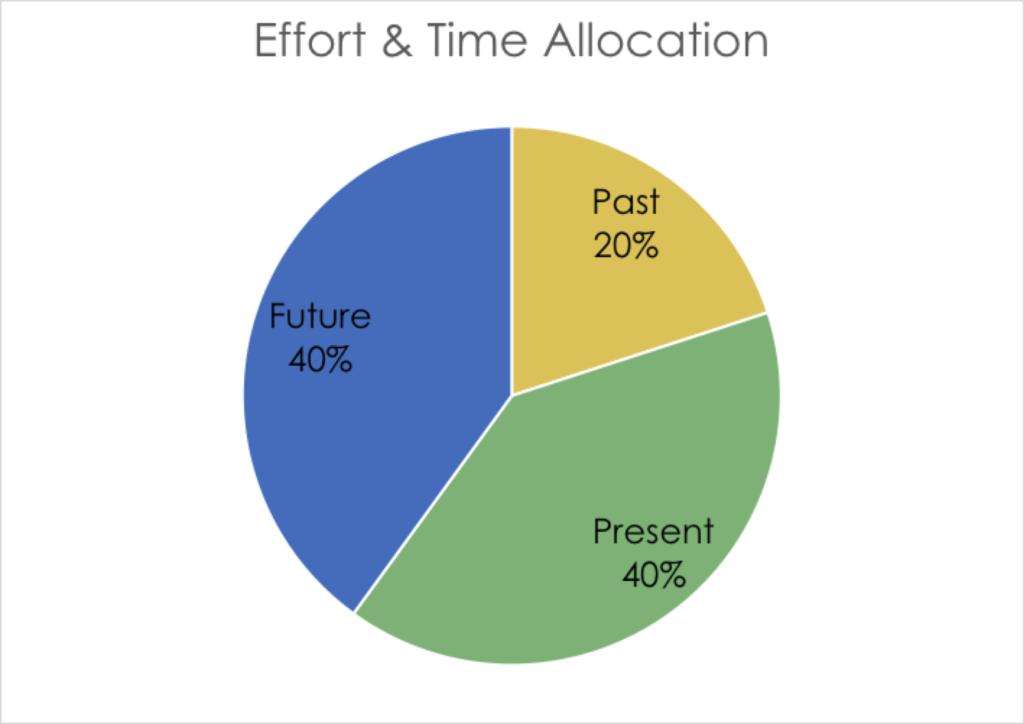 CSense - Organisation Chart - Time